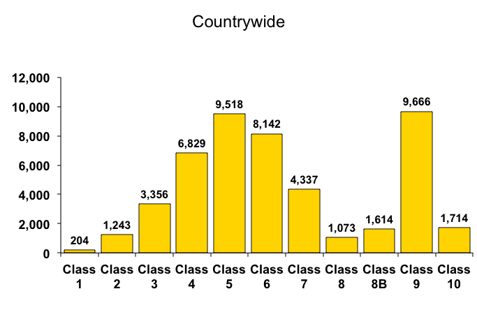 Countrywide ISO Class Statistics